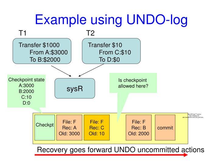 Example using UNDO-log