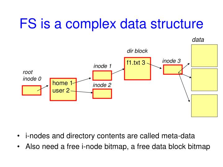 FS is a complex data structure
