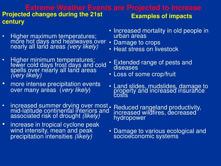 Extreme Weather Events are Projected to Increase