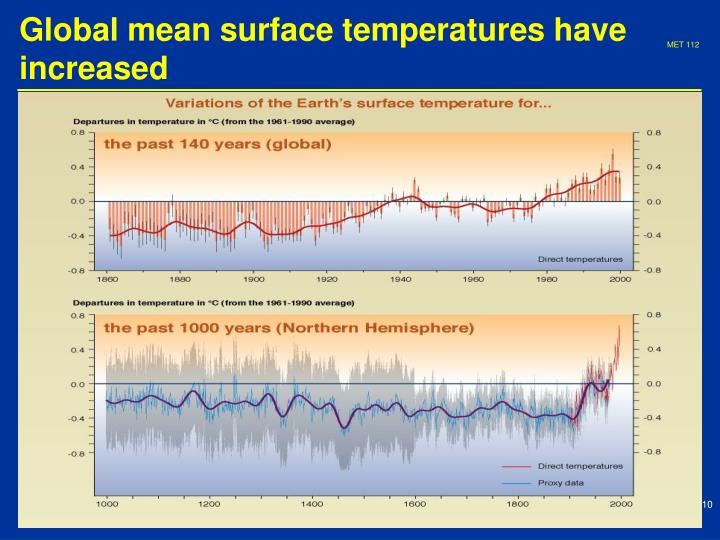 Global mean surface temperatures have increased