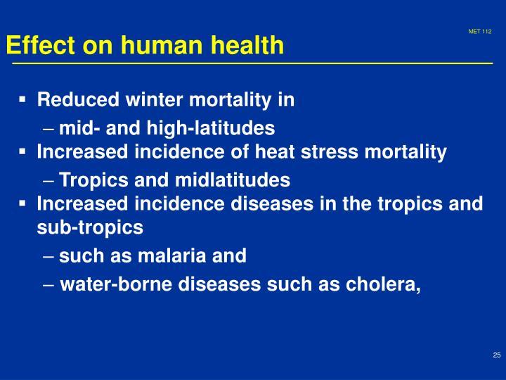 Effect on human health