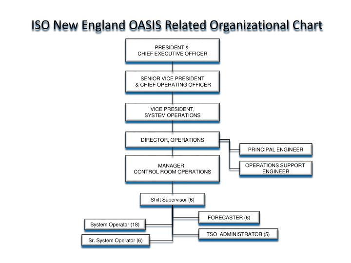 ISO New England OASIS Related Organizational Chart