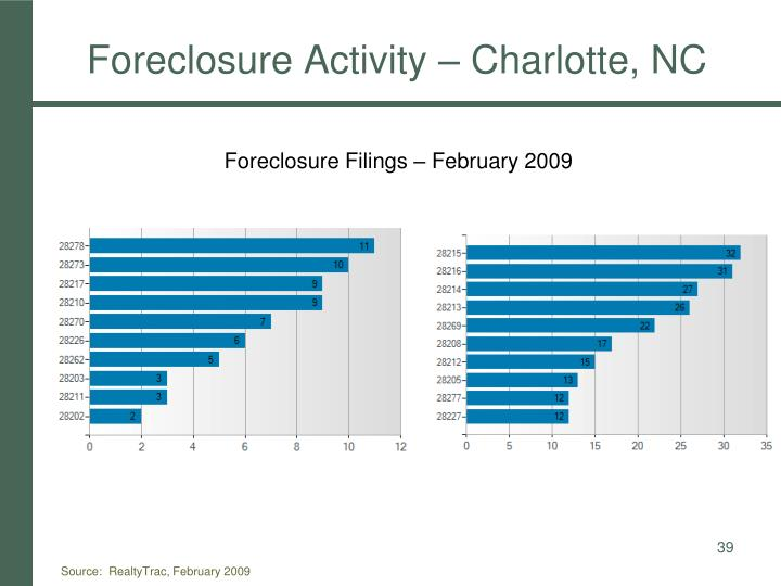 Foreclosure Activity – Charlotte, NC