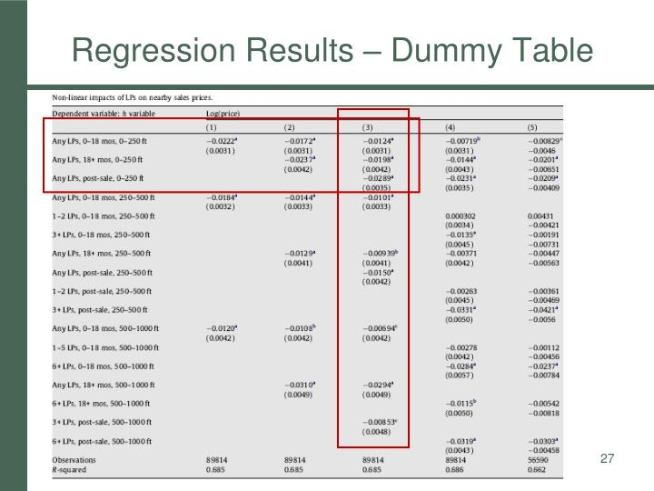 Regression Results – Dummy Table