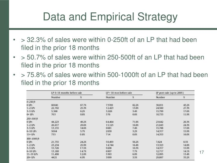 Data and Empirical Strategy