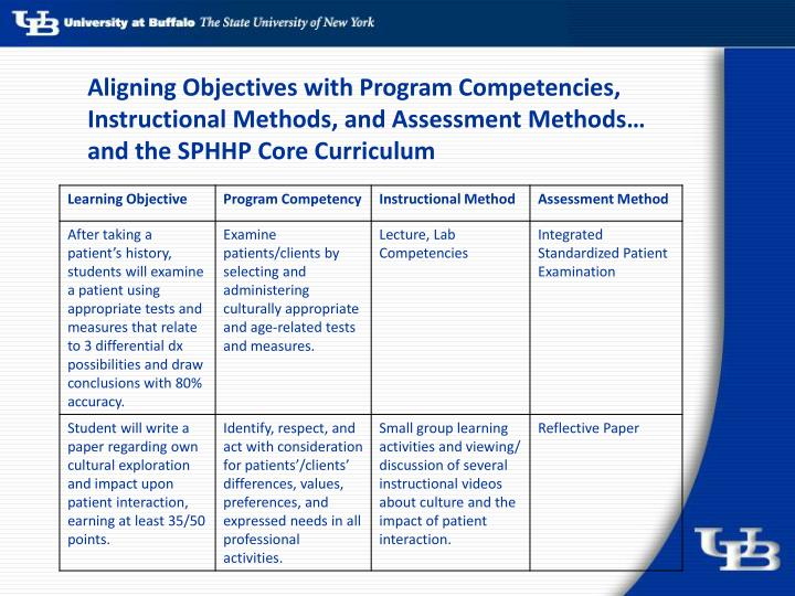 Aligning Objectives with Program Competencies, Instructional Methods, and Assessment Methods…