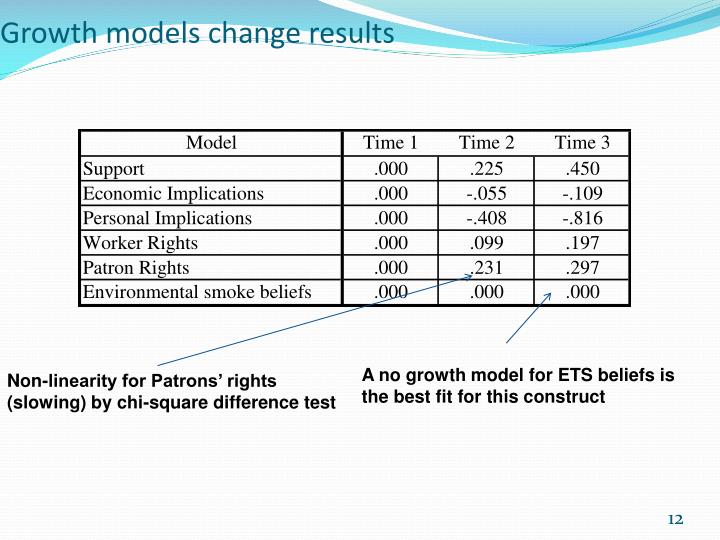 Growth models change results