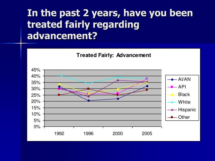 In the past 2 years, have you been treated fairly regarding advancement?