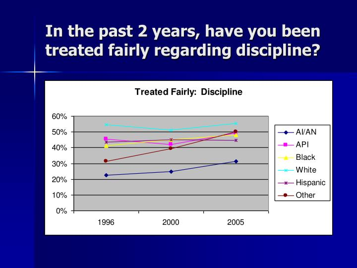 In the past 2 years, have you been treated fairly regarding discipline?