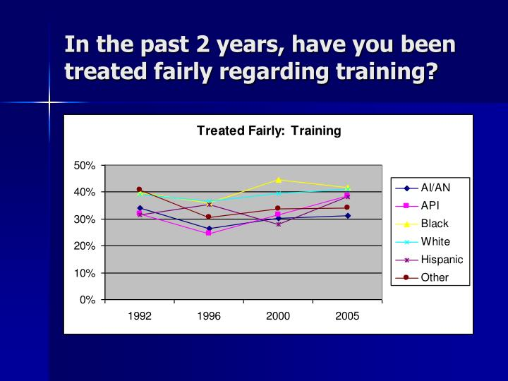 In the past 2 years, have you been treated fairly regarding training?
