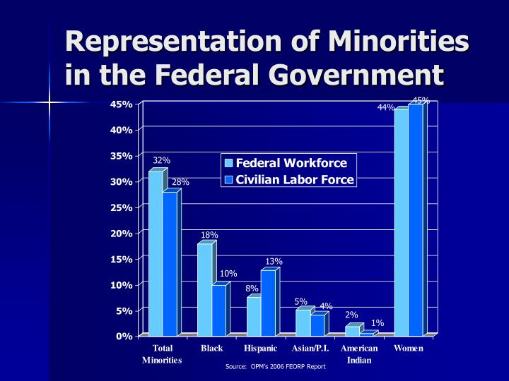 Representation of Minorities in the Federal Government