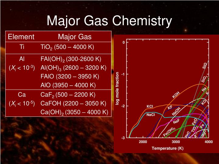 Major Gas Chemistry
