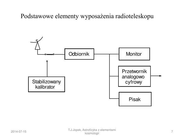 Podstawowe elementy wyposażenia radioteleskopu