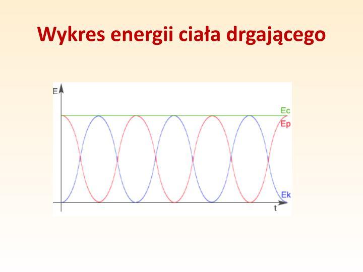 Wykres energii ciała drgającego