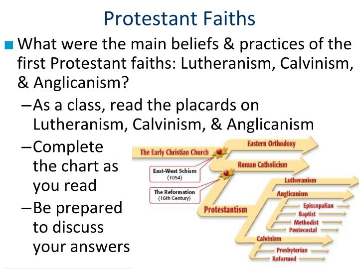 Protestant Faiths