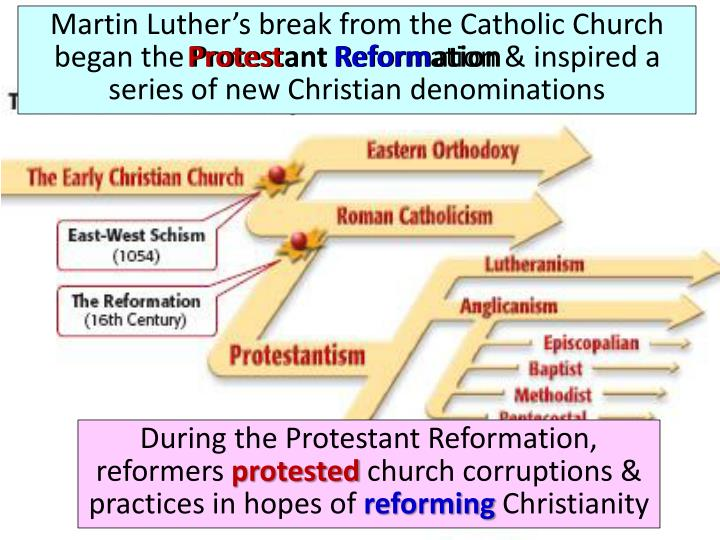 Martin Luthers break from the Catholic Church began the Protestant Reformation & inspired a series of new Christian denominations