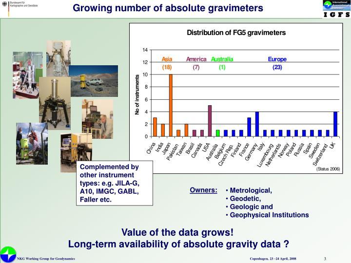 Growing number of absolute gravimeters
