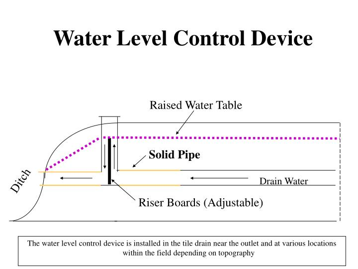 Raised Water Table