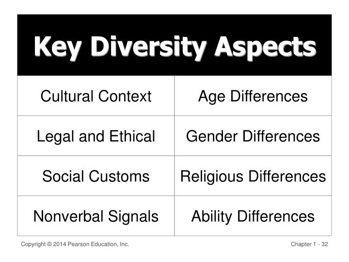 Key Diversity Aspects