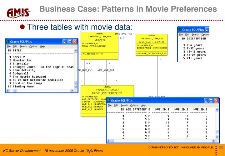 Business Case: Patterns in Movie Preferences