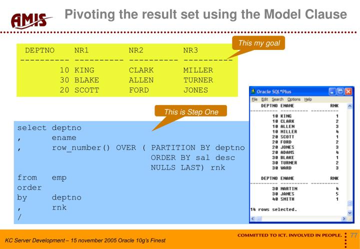 Pivoting the result set using the Model Clause