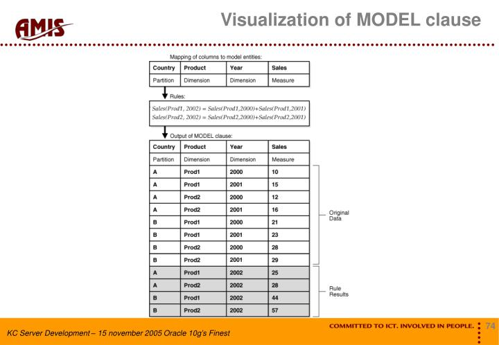 Visualization of MODEL clause