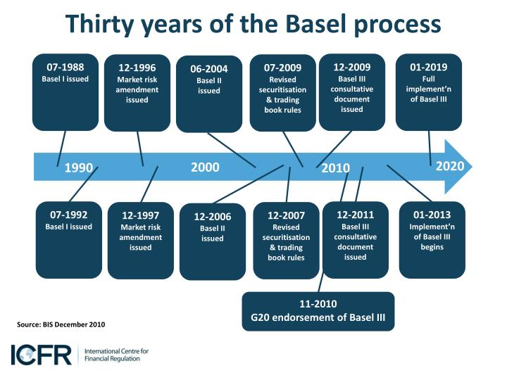 Thirty years of the basel process