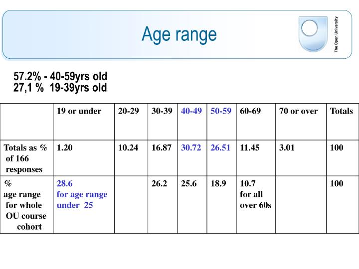 57.2% - 40-59yrs old