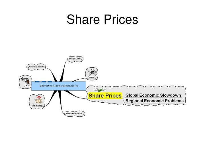 Share Prices