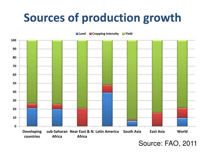 Sources of production growth