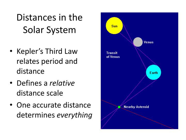 Distances in the solar system