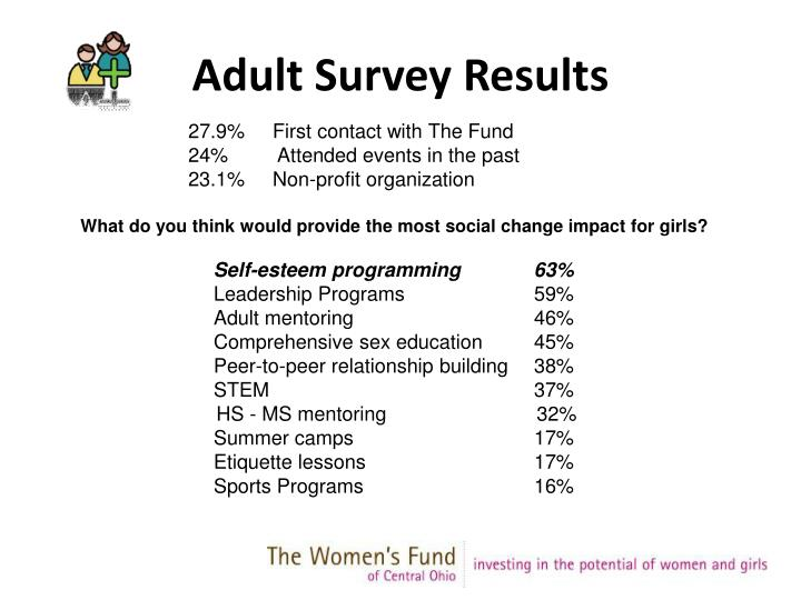 Adult Survey Results