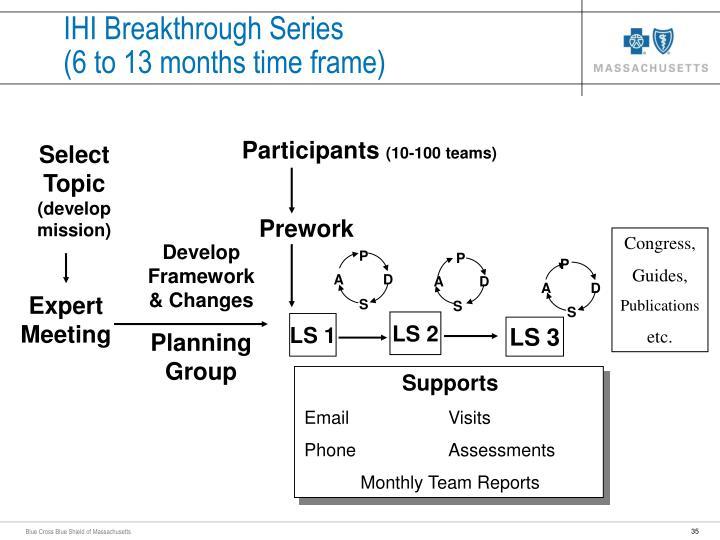 IHI Breakthrough Series