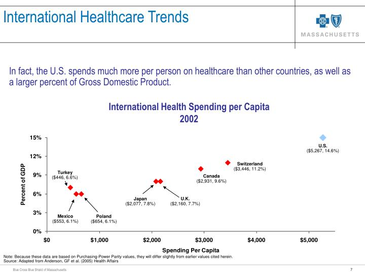 International Healthcare Trends