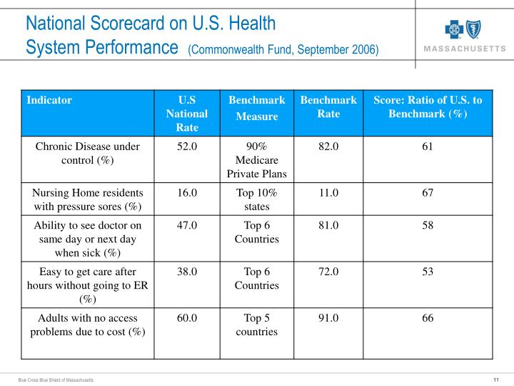 National Scorecard on U.S. Health