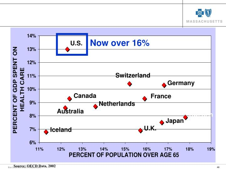 Health Spending and Aging