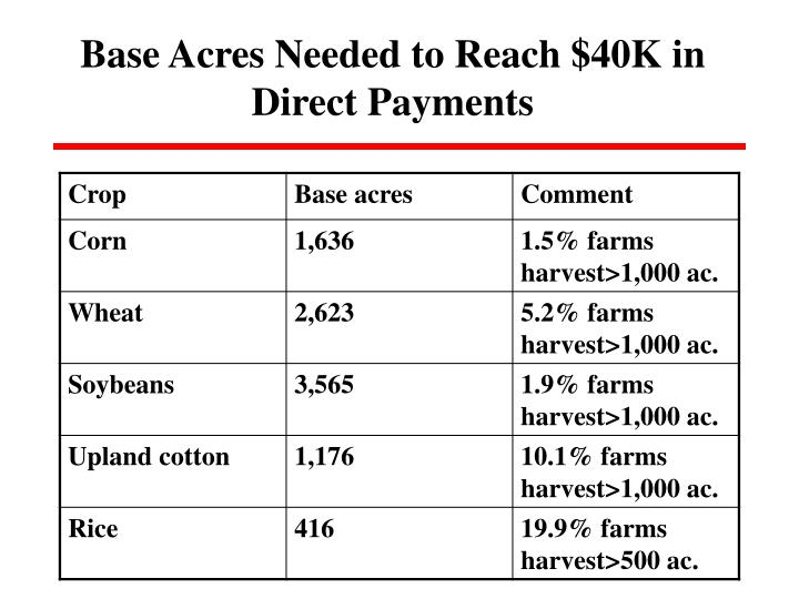 Base Acres Needed to Reach $40K in Direct Payments
