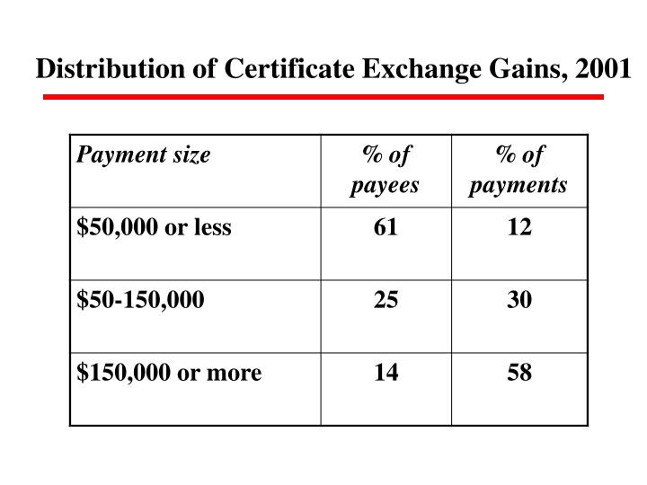 Distribution of Certificate Exchange Gains, 2001