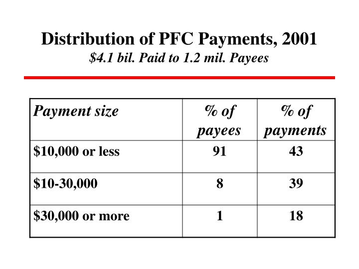 Distribution of PFC Payments, 2001