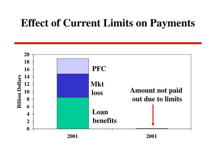 Effect of Current Limits on Payments