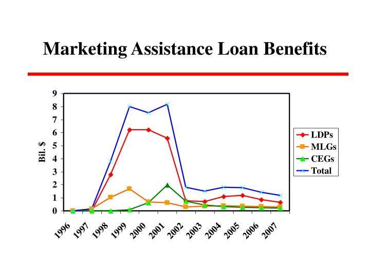 Marketing Assistance Loan Benefits