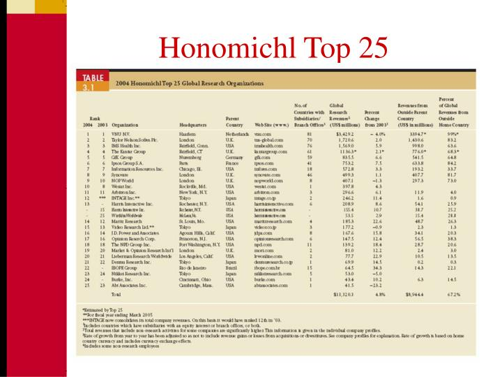 Honomichl Top 25