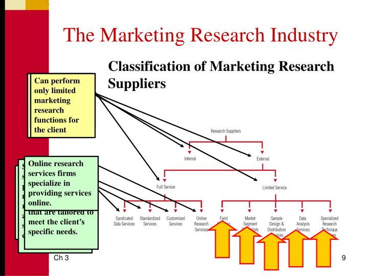 The Marketing Research Industry