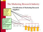the marketing research industry1
