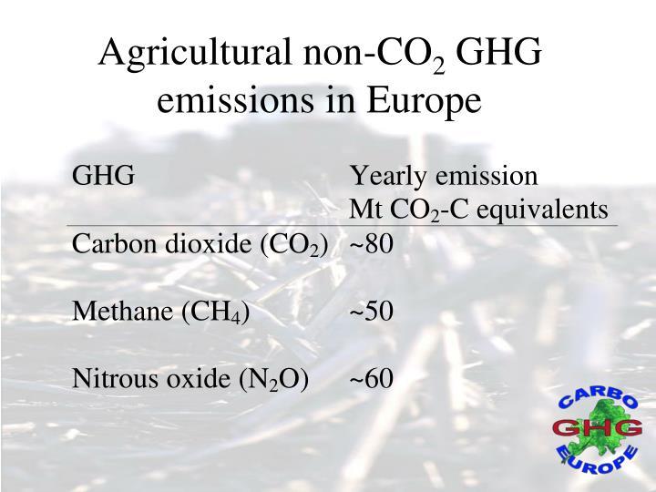 Agricultural non-CO