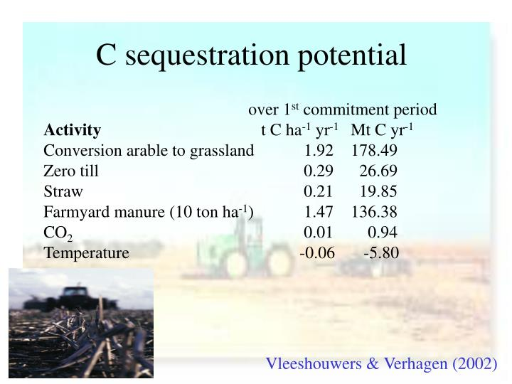 C sequestration potential