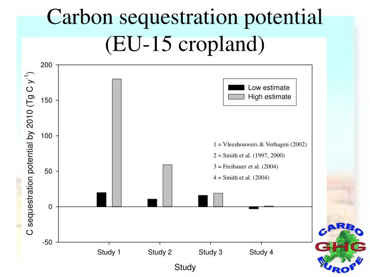 Carbon sequestration potential