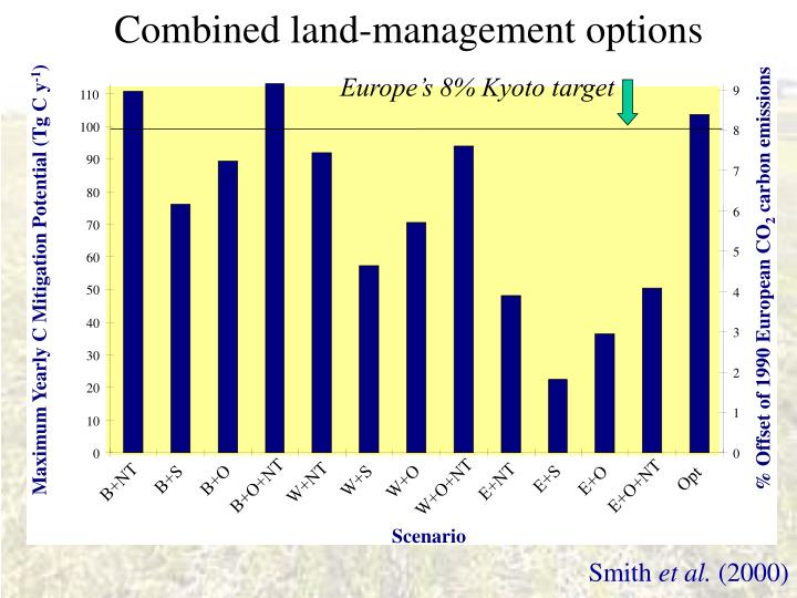 Combined land-management options