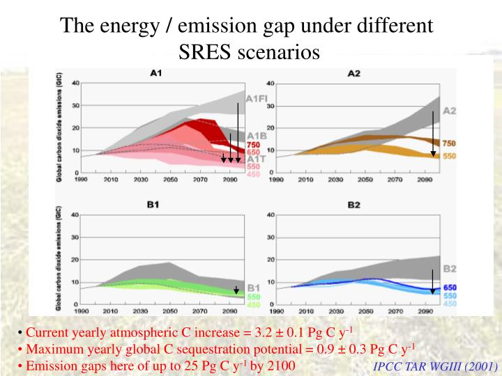 The energy / emission gap under different