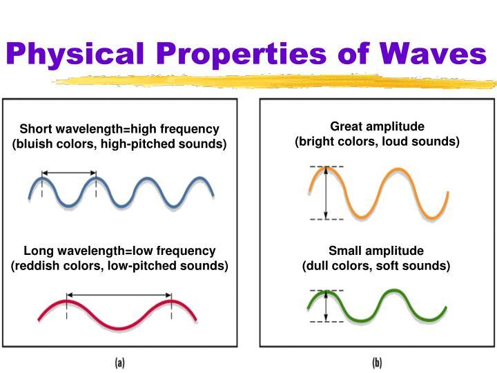 Great amplitude